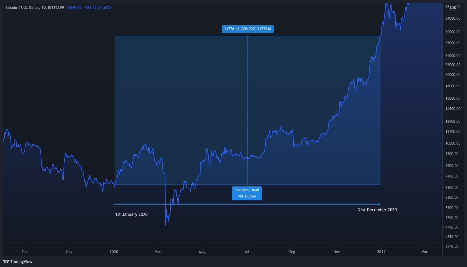 Chart of Bitcoin Price showing the growth in 2020